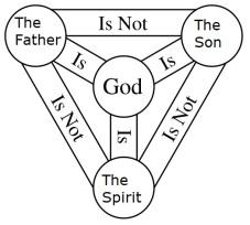 holy_trinity_template