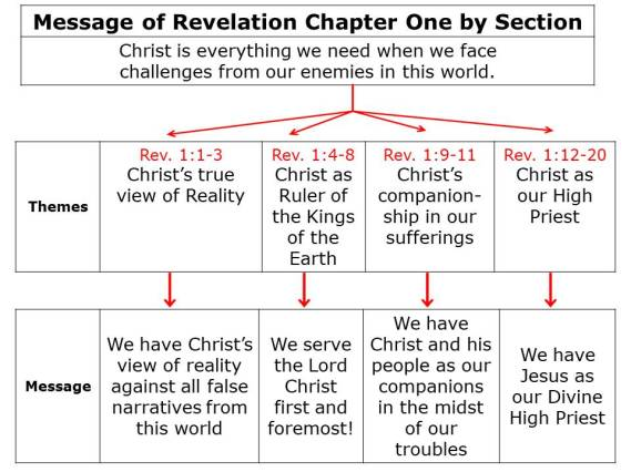 Message of Rev 1 to First Century Chart (2)