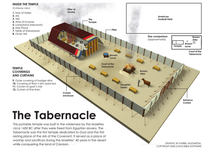 Tabernacle_Logos_Software