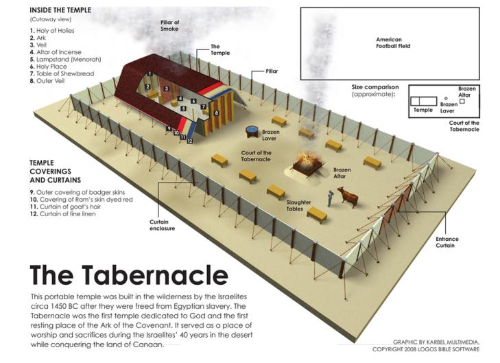 Tabernacle_Logos_Software
