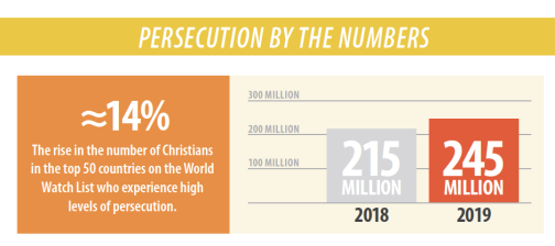 persecution in church today