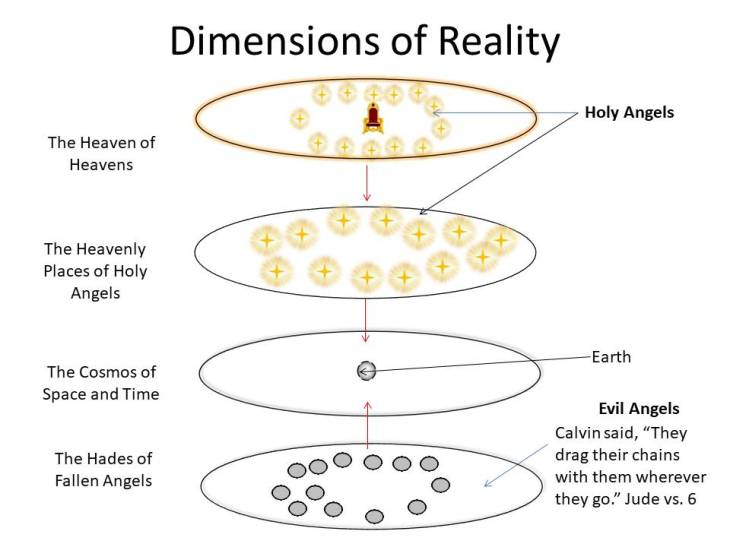 Dimensions of Reality (2)