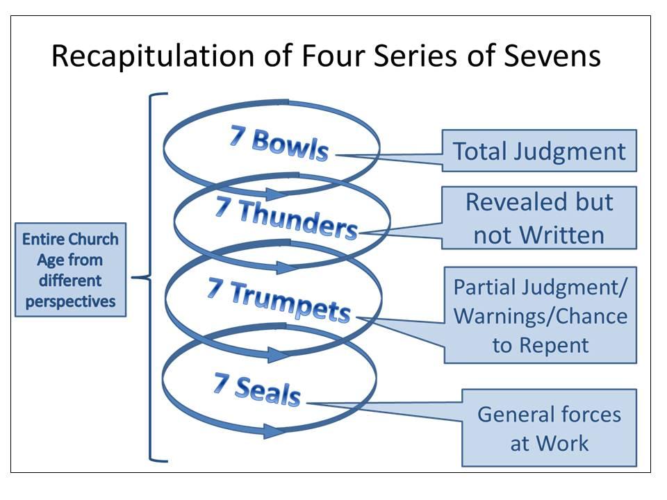 Recapulation of Four Series of Sevens
