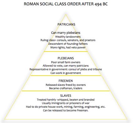 Roman Strata of Society