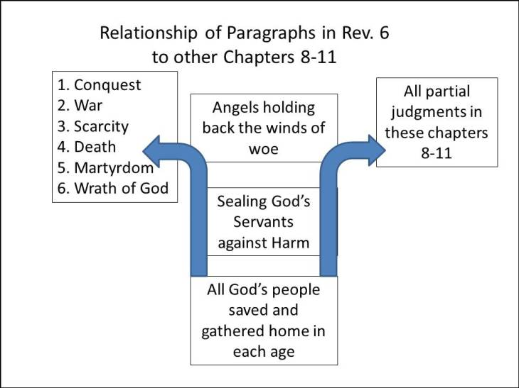 Relationship of paragraphs in Rev 7 to Chapters 6 and 8 9