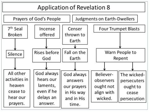 Application of Revelation 8