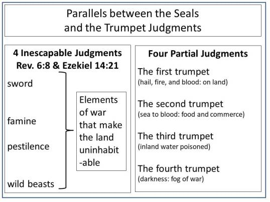 Parallels between the Seals and the Trumpet Judgments