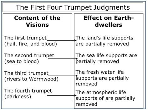 Trumpet Judgments and Effects on the Earth Dwellers