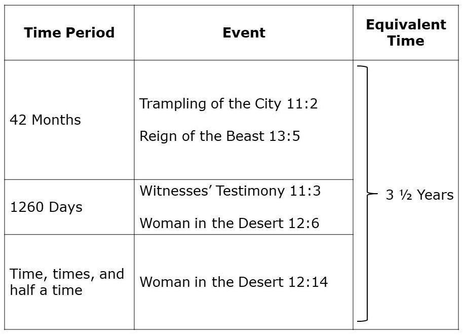 Graphs for Revelation 11