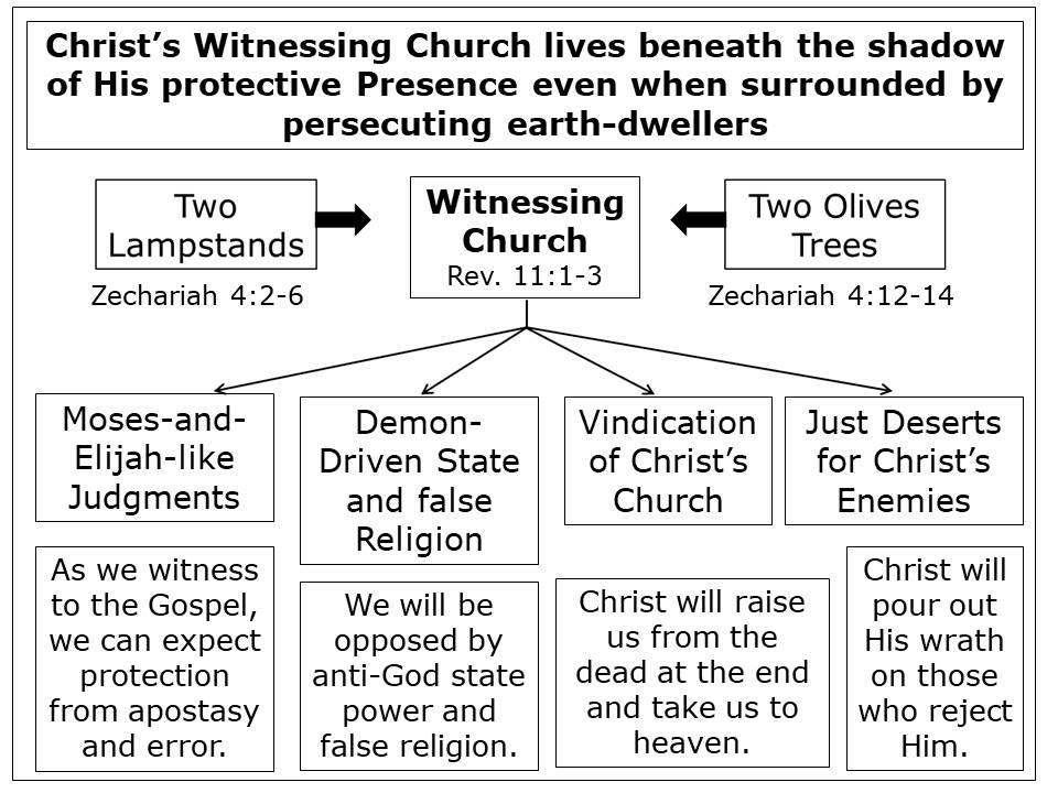 Application Chart for Revelation 11