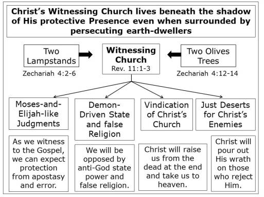 Application Chart for Revelation 11