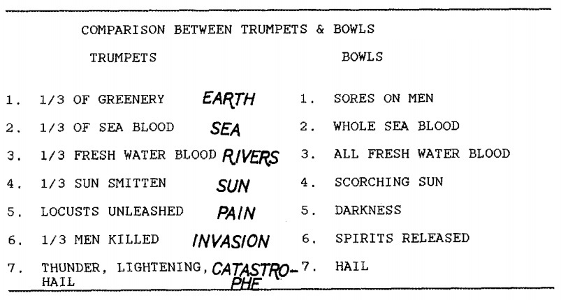 Comparison between trumpets and bowls