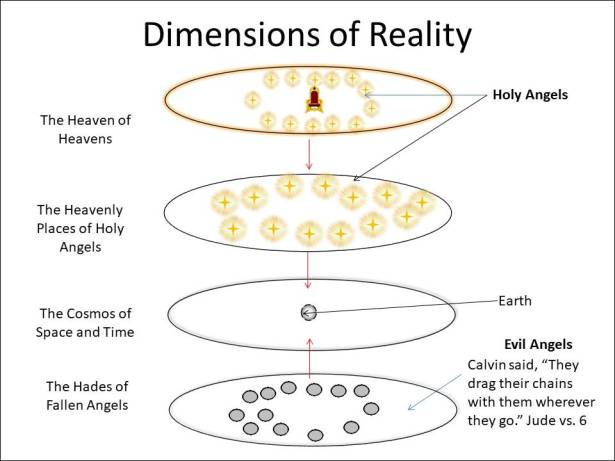 Dimensions of Reality