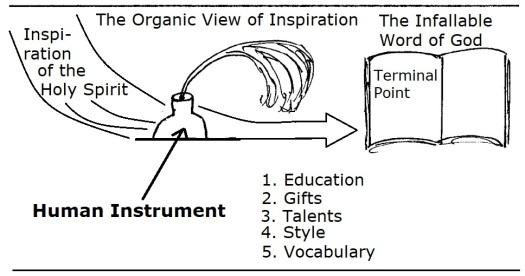 Organic view of Inspiration 2